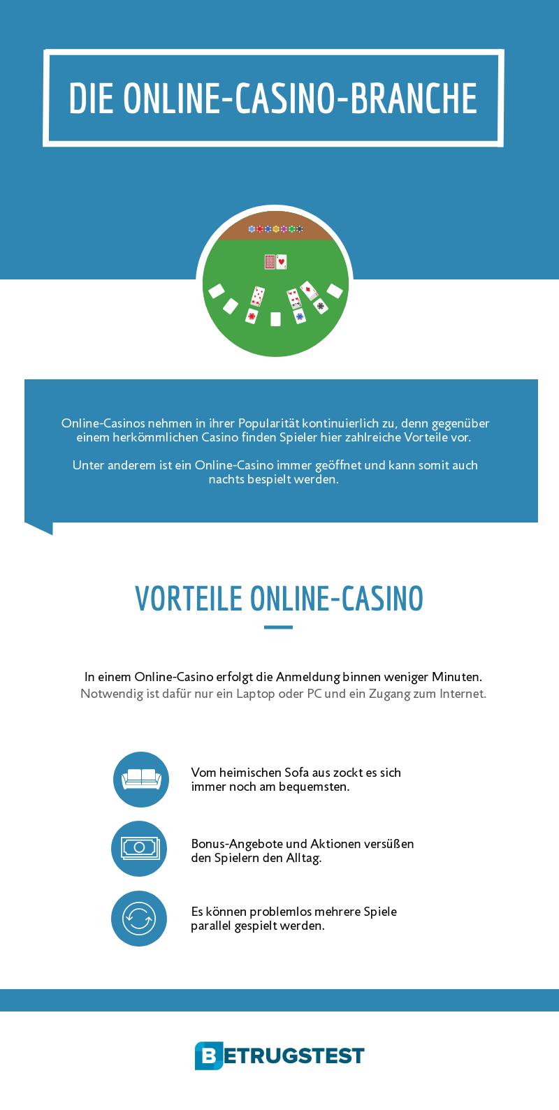 In Online-Casinos spielt man um echtes Geld.